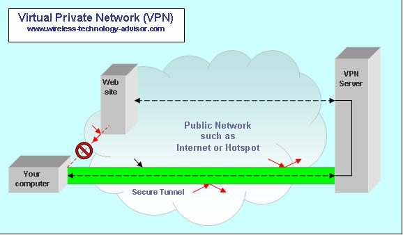 Diagram Network Security