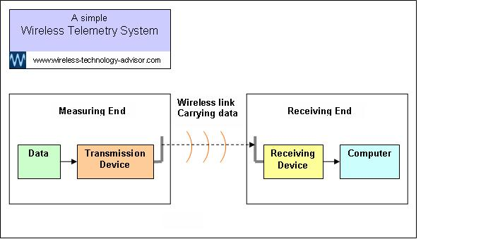 wireless receiver diagram