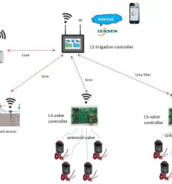 automatic wireless irrigation controller 4g mobile control valve intelligent irrigation system [ 1087 x 725 Pixel ]