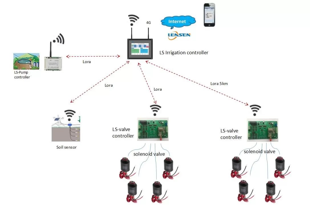 hight resolution of automatic wireless irrigation controller 4g mobile control valve intelligent irrigation system