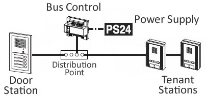 Telephone Interface Box Wiring Diagram Demarcation Point