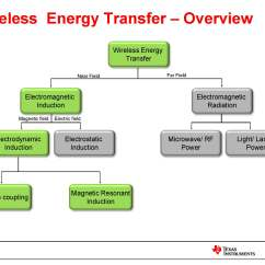 Block Diagram Of Wireless Power Transmission 1970 Mobile Home Wiring Why Not A Wire The Case For