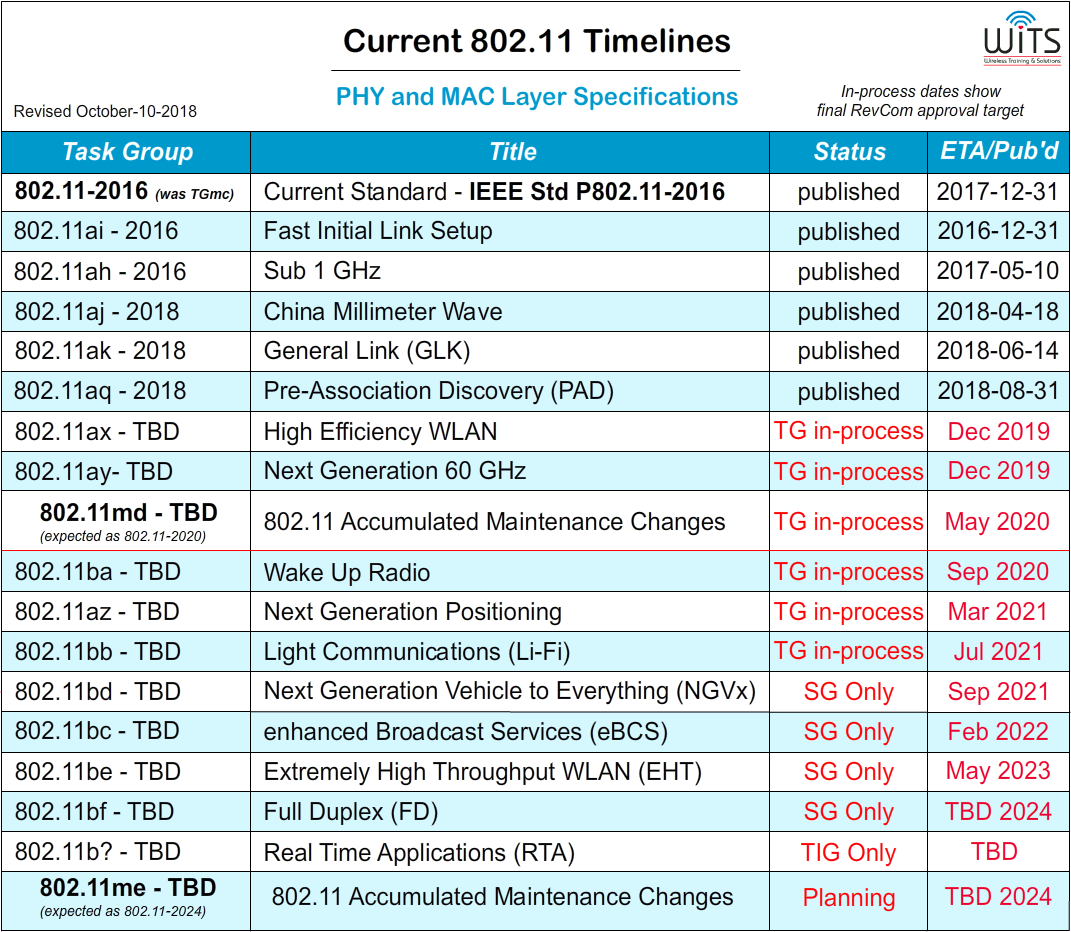 Future-Fi – The Road to 802.11-2020 and Beyond: Chapter 3