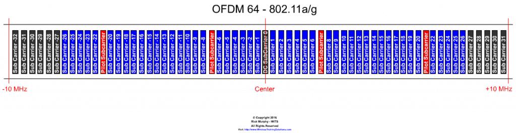 Understanding OFDM - Part 2 - Refresh - Wireless Training Solutions