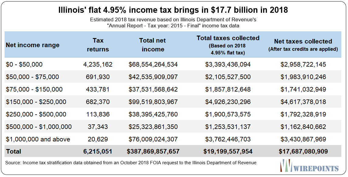 what pritzker s progressive tax rates will probably look like