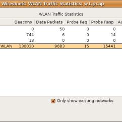 3 Way Handshake Erkl Rung 2001 Saturn Sc1 Radio Wiring Diagram Wireshark User S Guide Ws Stats Wlan Traffic