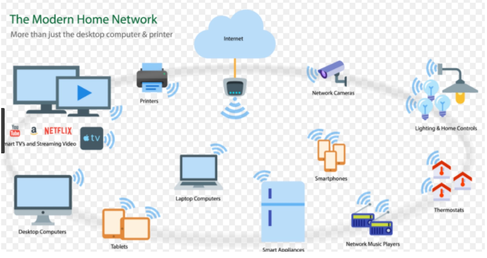 hight resolution of give us a call today for your free consultation with one our network engineers to create the perfect wi fi network for you