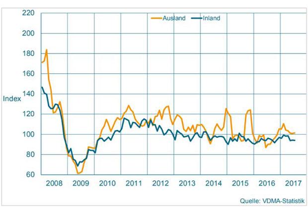 Maschinenbau NRW Auftragseingang Statistik