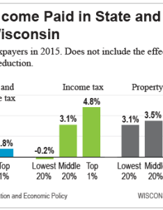 Share of income paid in taxes also revenue wisconsin budget project rh wisconsinbudgetproject