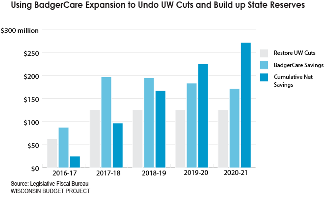 BC Expansion Graph for JP Budget Project Blog
