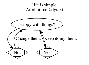 graphviz-life_is_simple