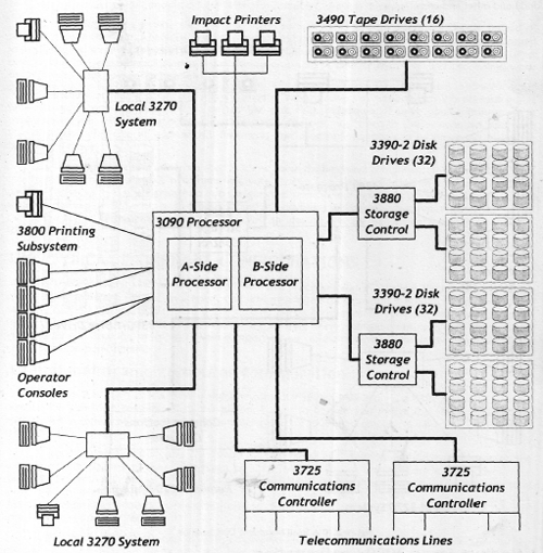 Two Typical Mainframe Configurations in IBM Mainframe
