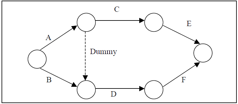 PROCEDURE FOR NUMBERING THE EVENTS USING FULKERSONS RULE