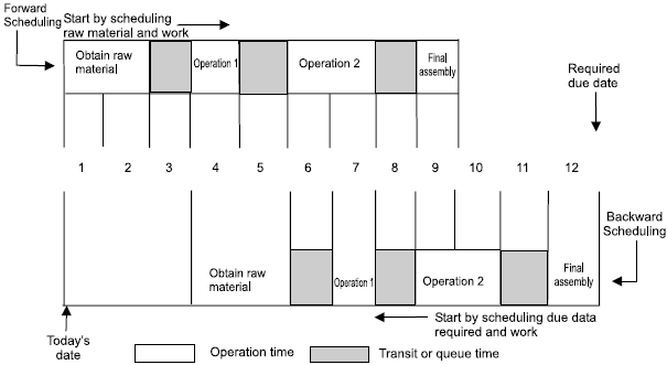 SCHEDULING in Production and Operations Management