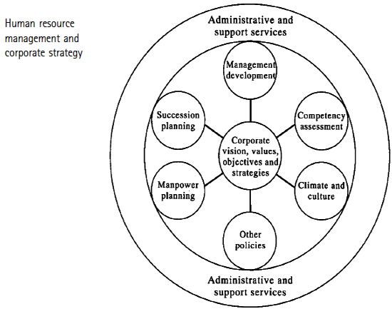 A framework for strategic HR management in Strategic