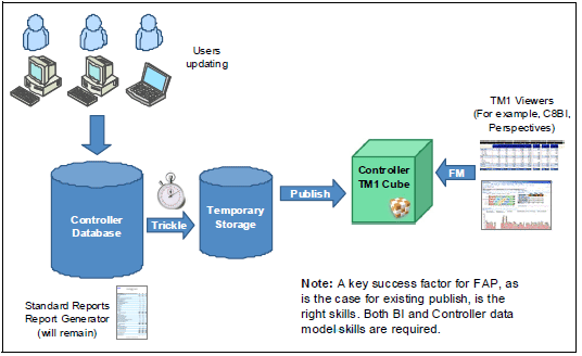 cognos architecture diagram wiring for amp integrating ibm controller with bi in data flow