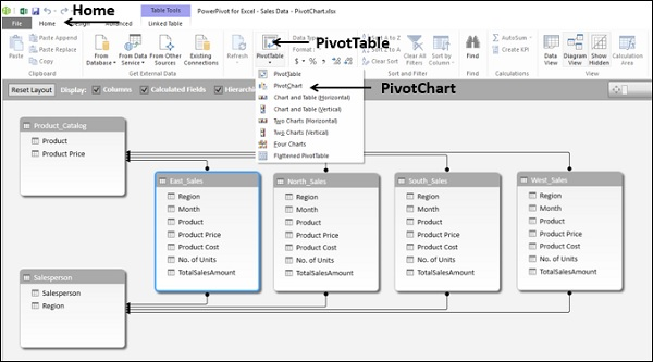 Excel Dashboards Power PivotTables & Power PivotCharts in
