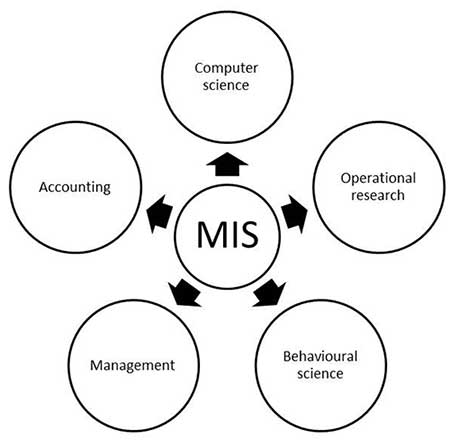 MIS Introduction in Management Information systems