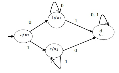 Moore and Mealy Machines in Automata Theory Tutorial 04