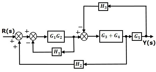 Control Systems Block Diagram Reduction in Control Systems