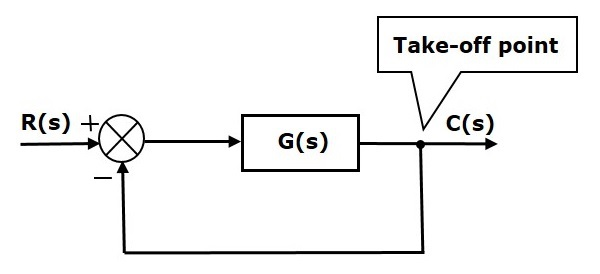 Control Systems Block Diagrams in Control Systems Tutorial