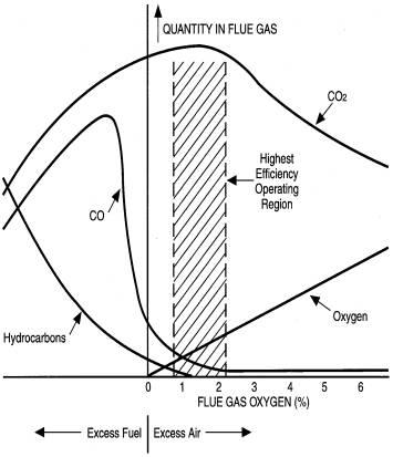 What Flue GasTemperature Tells Us