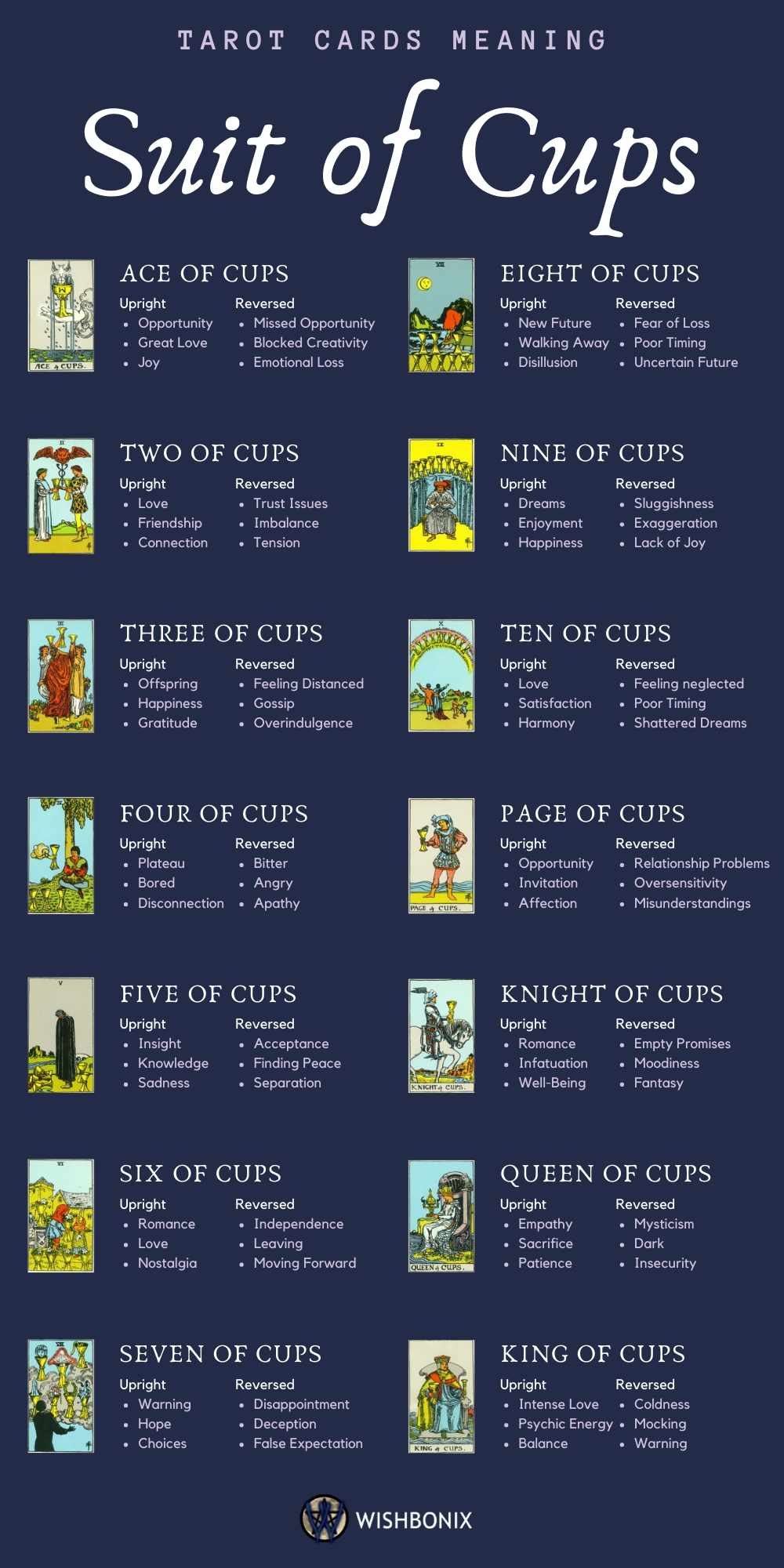 The Meaning of the Suit of Cups