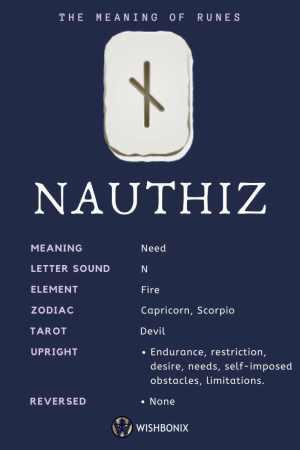 Rune Nauthiz Infographic