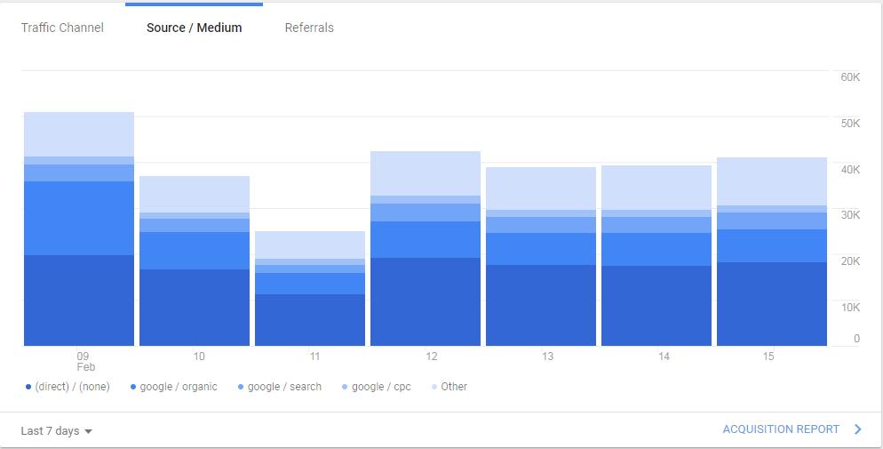Source/Medium tab