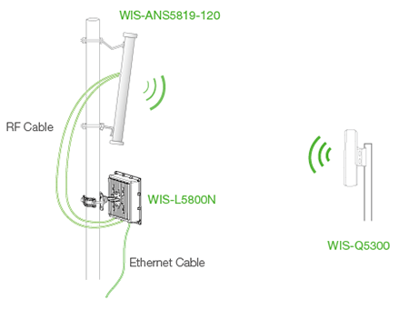 WIS-L5800N: 5GHz 300Mbps Hi-Power Outdoor Wireless TDMA