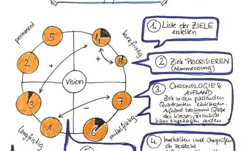 Sketchnote Synergy Map