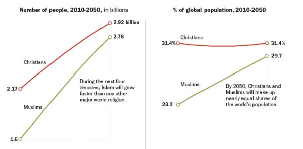 نسبة المسلمين 23.2 بالمائة عام 2010 ومتوقع أن تصل نسبة المسلمين إلى 29.7 بالمائة عام 2050