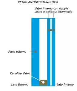 Quale vetro scegliere per le finestre - Vetrocamera basso emissivo prezzi ...