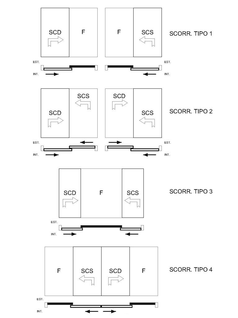Sistemi e tipologia di apertura dei serramenti for Porta e finestra insieme