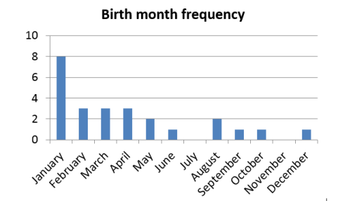 Birth Month Frequency
