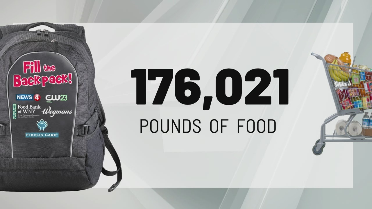Goal reached! 176,000 pounds of food collected for Fill the Backpack
