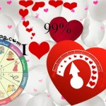 Online Love Percentage Calculator, tester, Horoscope Matching