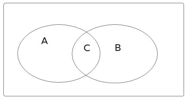 Venn Diagramm Erkl Rung : 23 Wiring Diagram Images