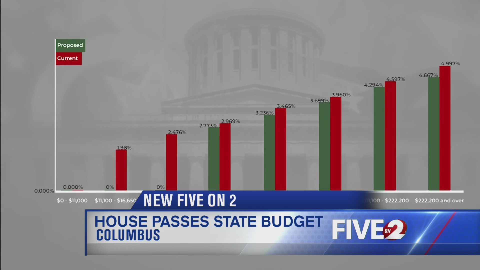 House passes state budget