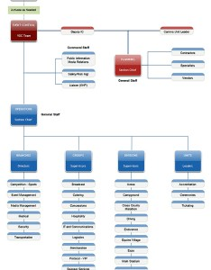 Event control organizational chart also national incident management system for world equestrian games wj rh wjevents
