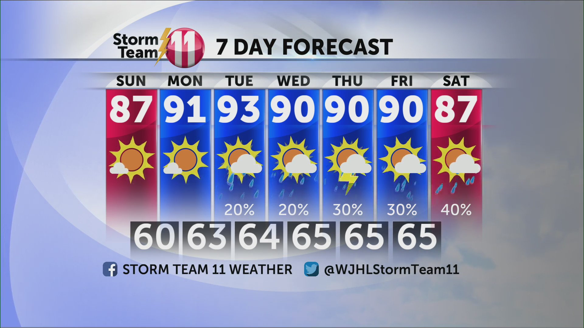Weather | WJHL | Tri-Cities News & Weather