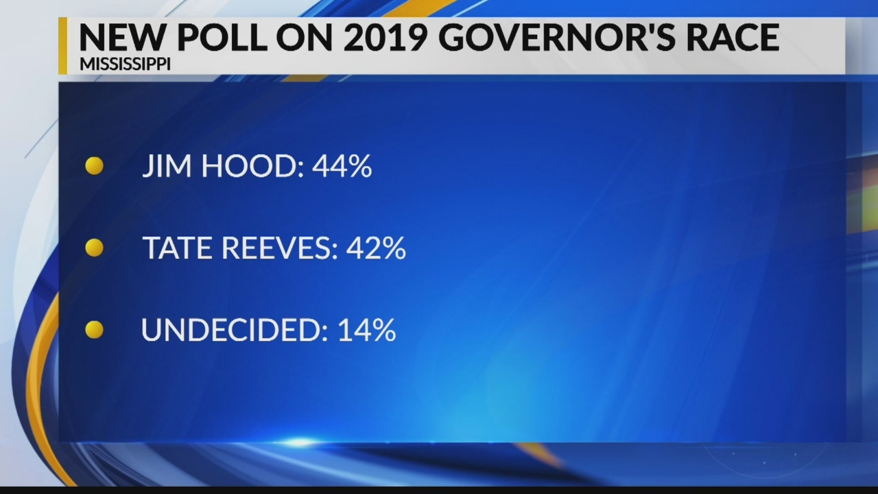 Hood Holds Slight Edge over Reeves in Early Poll