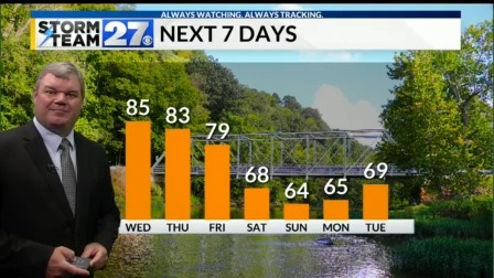 The warmer air will fade away by the weekend
