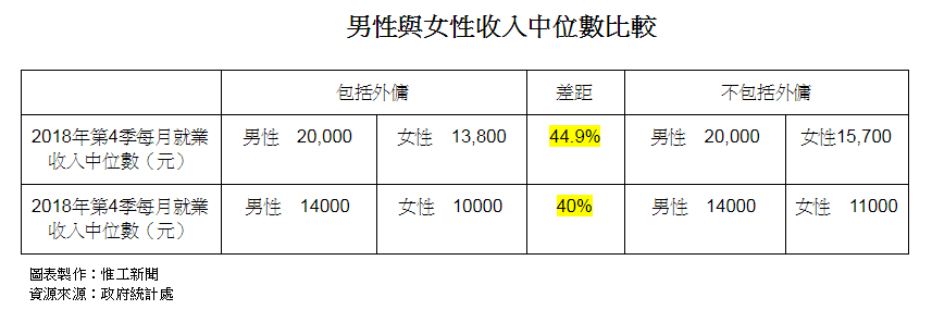香港已經好性別平等? 在婦女節你不能不知的4個數字 | 惟工新聞 | WKNews