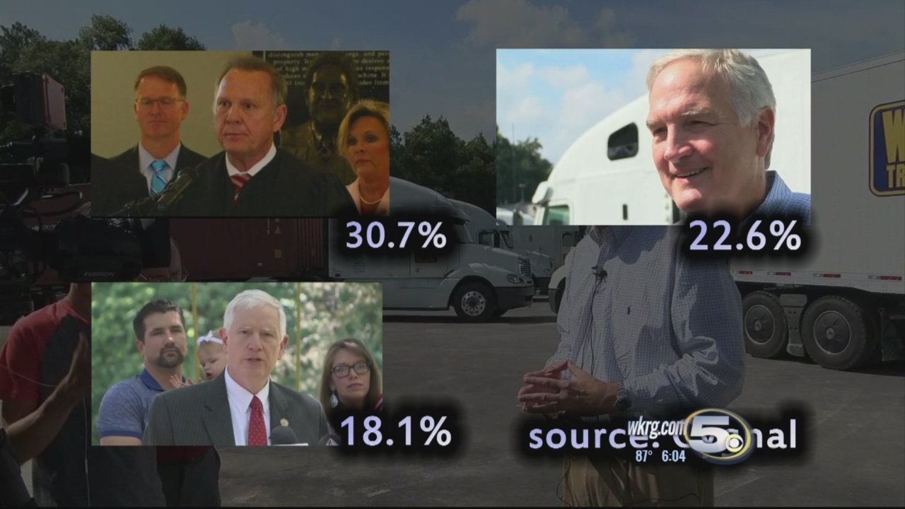Moore Leading in New Primary Poll