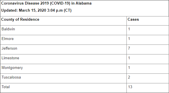 Alabama Dept. of Public Health reports 13 COVID-19 cases in the ...