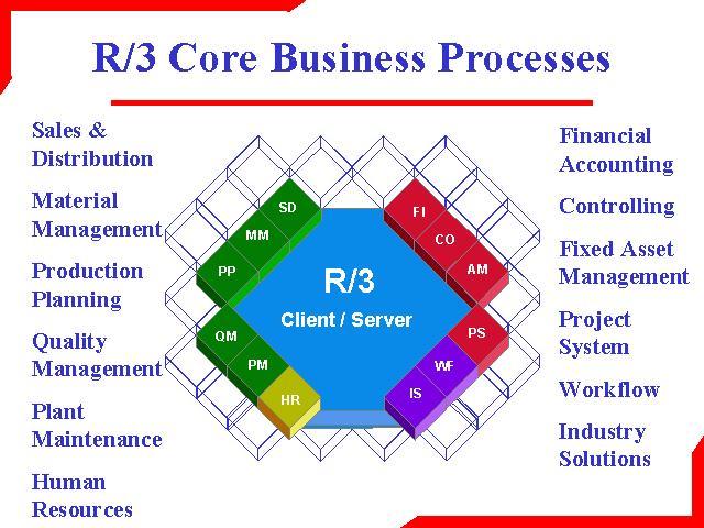 sap r 3 modules diagram 2001 dodge caravan wiring online list