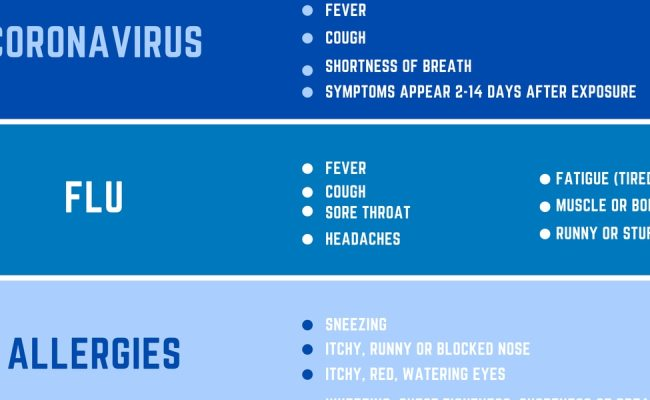 Knowing The Differences Between Symptoms Of Covid 19 Flu