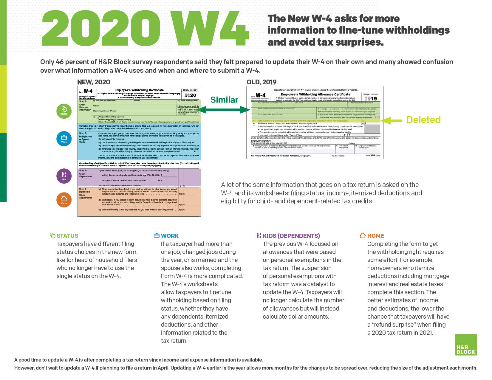 New W 4 Tax Form Explained