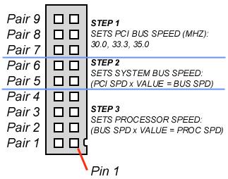 Beige G3 Motherboard Clock Speed Jumper Settings